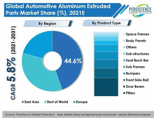 automotive-aluminum-extruded-parts-market