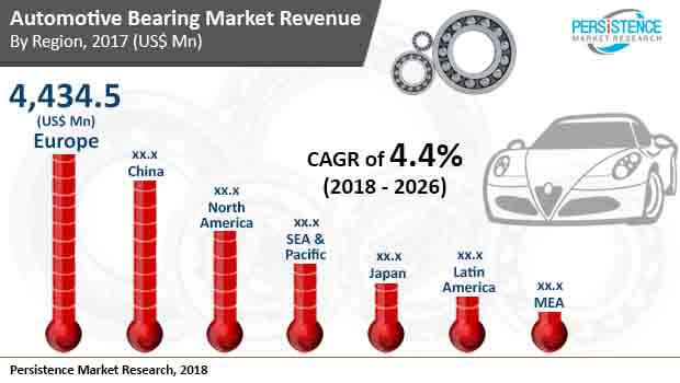 automotive-bearing-market.jpg