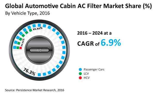 automotive cabin ac filter_image for market bytes