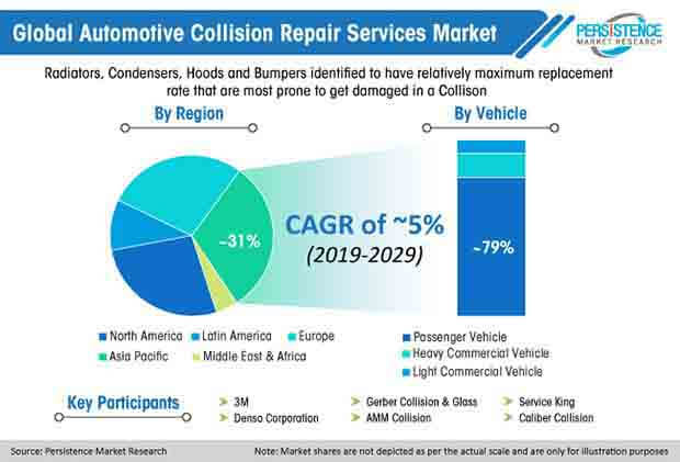 automotive collision repair services market