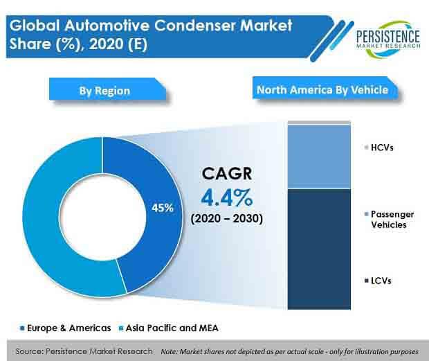automotive condenser market