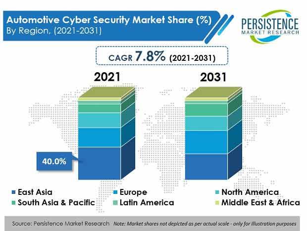 automotive-cyber-security-market