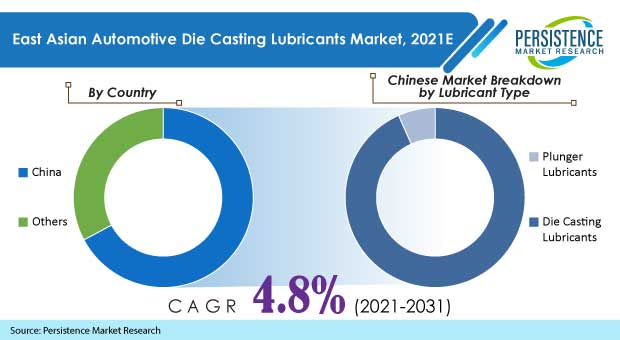 automotive die casting lubricants market