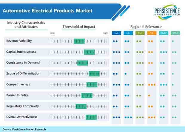 automotive electrical products market