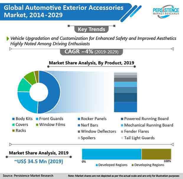 automotive exterior accessories market