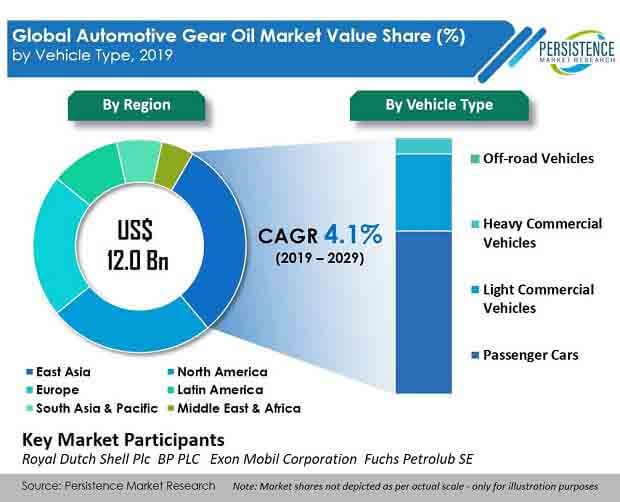automotive gear oil market vehiche type