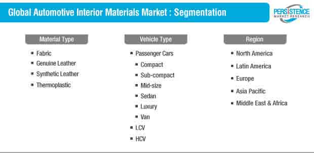 automotive interior materials market segmentation