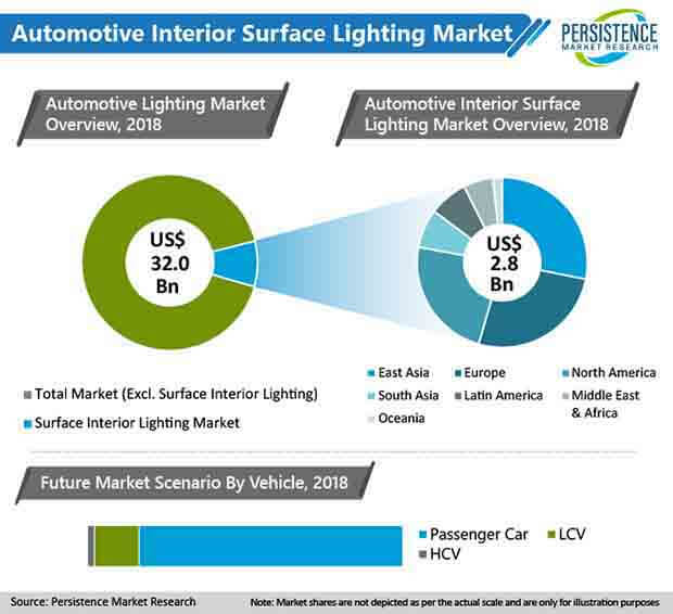 automotive interior surface lighting market
