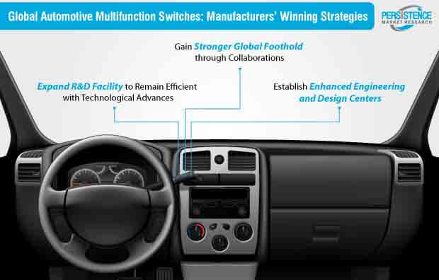 automotive multifunction switches manufacturers winning strategies