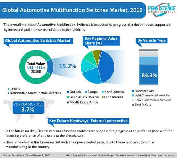 automotive multifunction switches market