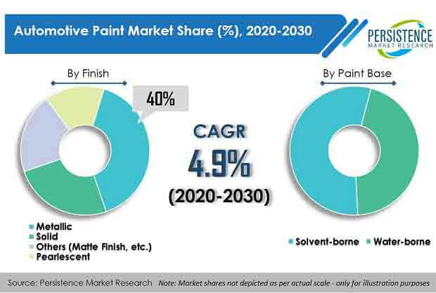 automotive paint market