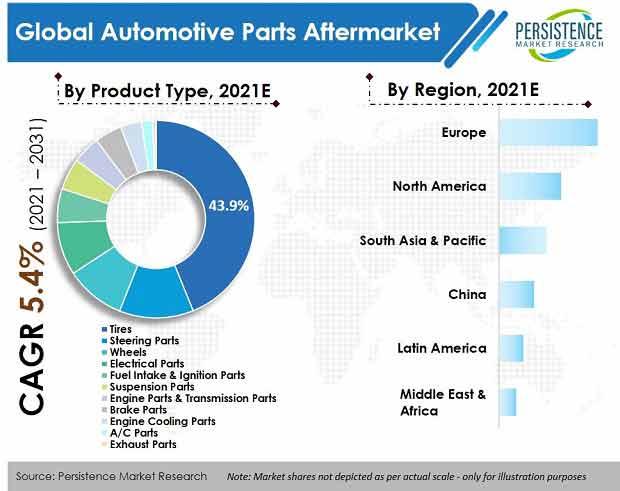 automotive-parts-aftermarket