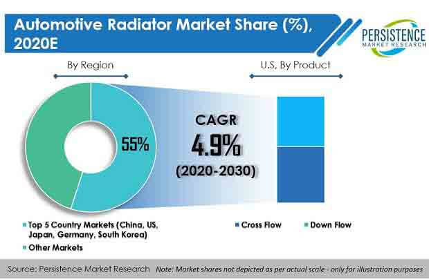 automotive radiator market