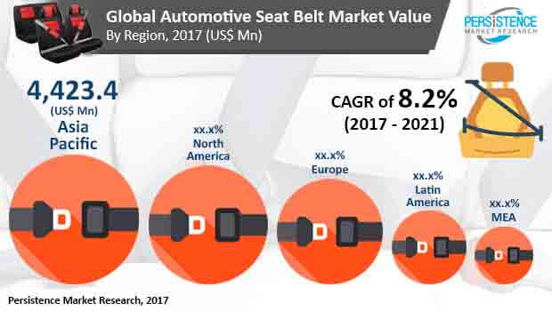 automotive seat belt market