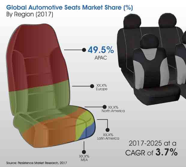 automotive seats market