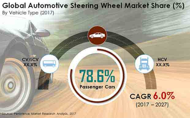 automotive steering wheel market