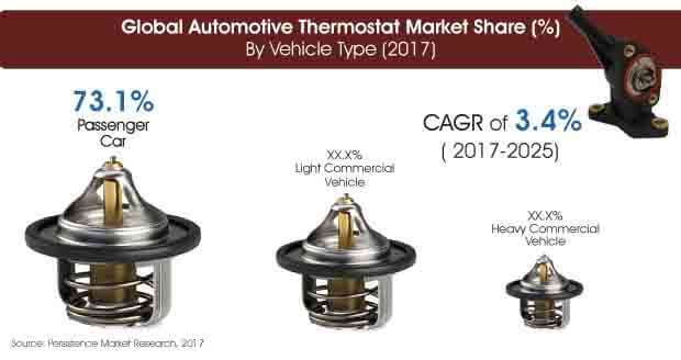 automotive thermostat market