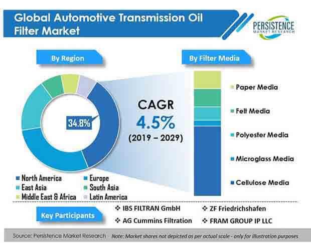 automotive transmission oil filter market