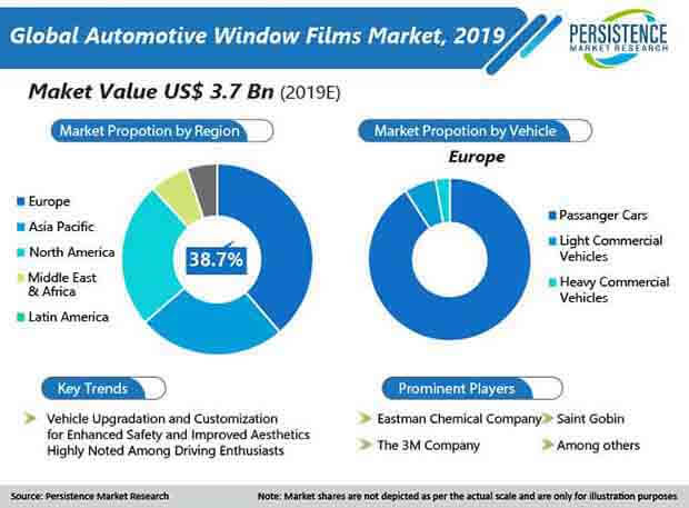 automotive window film market