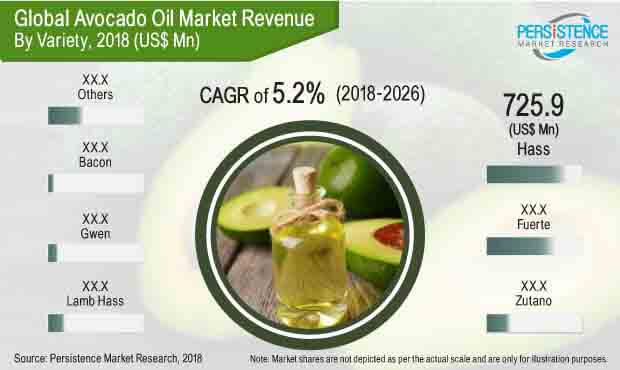 Avocado Oil Market: Global Industry Trend Analysis 2012 to