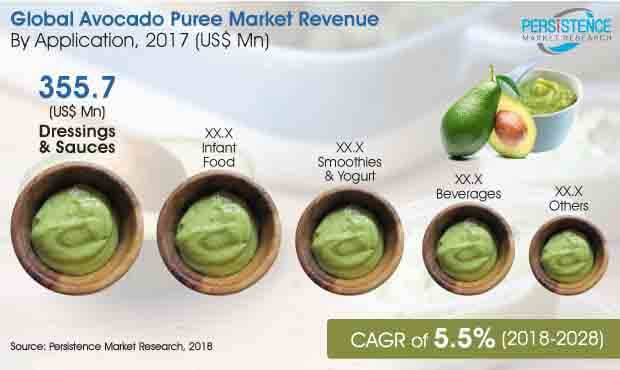 avocado puree market