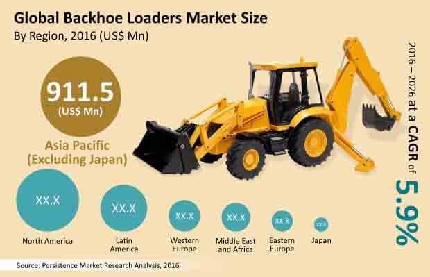 backhode loaders market