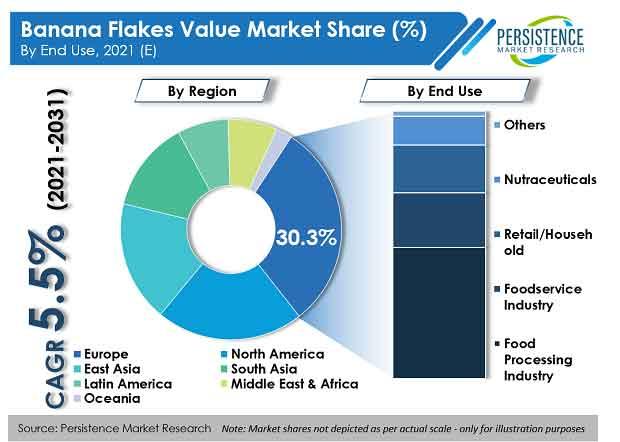 banana-flakes-market