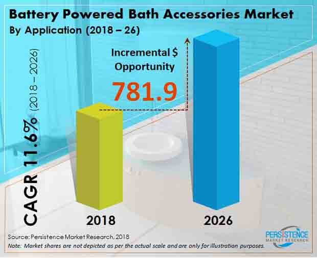 battery powered bath accessories market