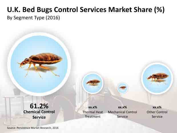 bed bugs control services market