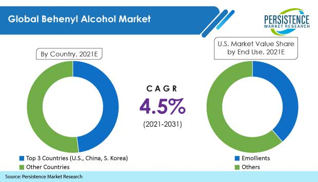 behenyl-alcohol-market
