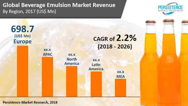 beverage emulsion market