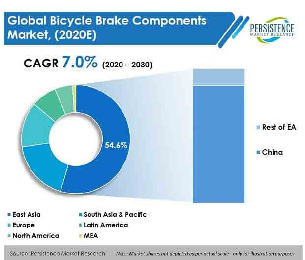 bicycle-brake-components-market