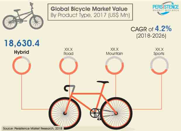 bicycle market industry