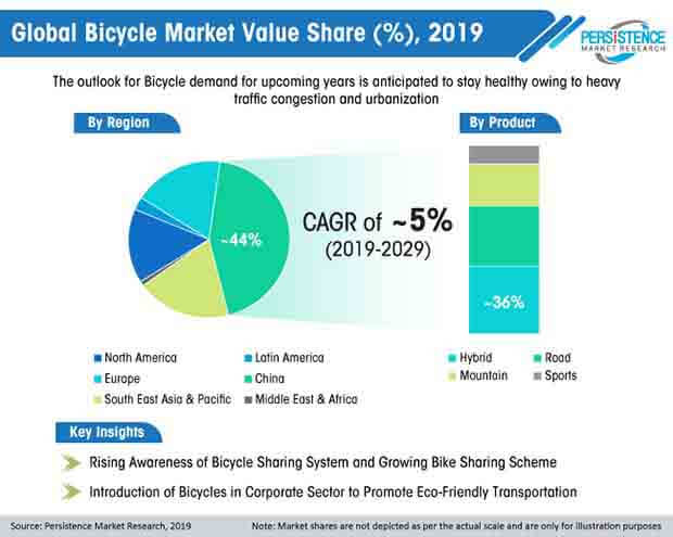 bicycle market value share