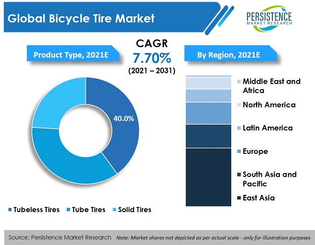 bicycle-tire-market