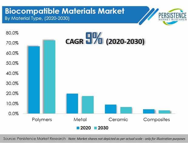 biocompatible materials market