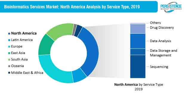 bioinformatics services market north america