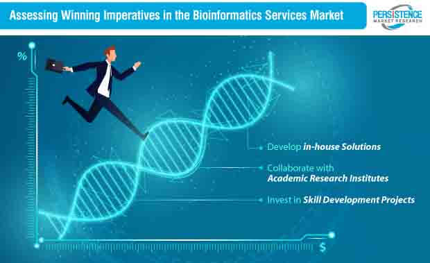 Bioinformatics Services Market Stratergy