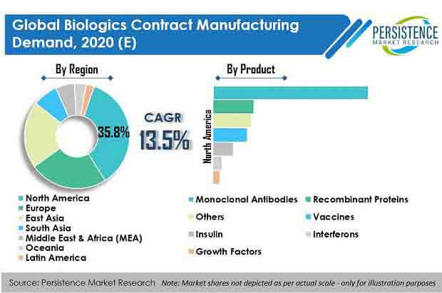 biologics contract manufacturing demand market