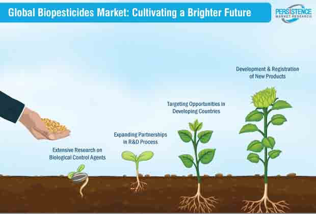 biopesticides market cultivating a brighter future