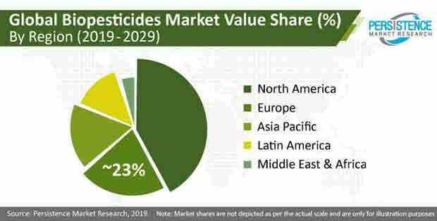 biopesticides market image pr image