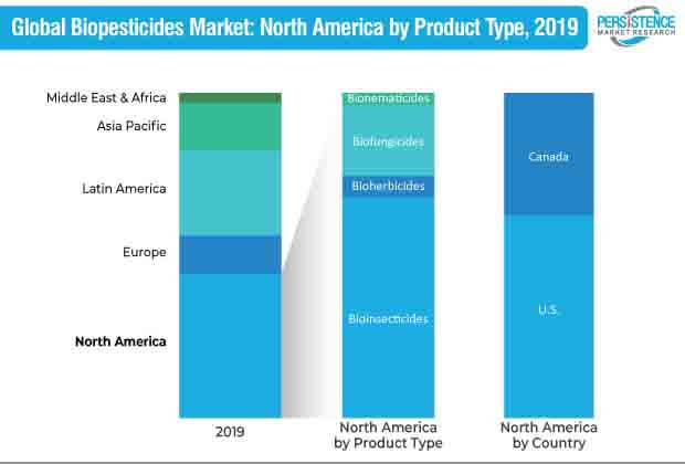 biopesticides market north america