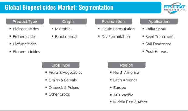 biopesticides market segmentation
