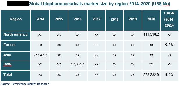 biopharmaceutical-market