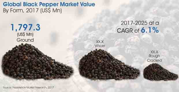 black pepper market