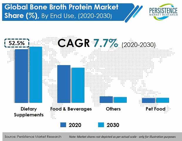 bone broth protein market