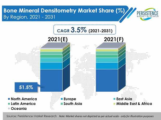bone-mineral-densitometry-bmd-market