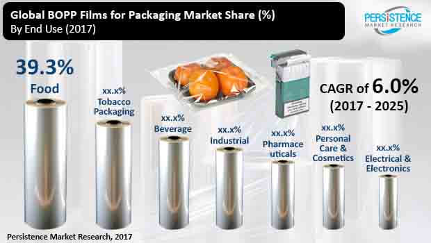 bopp films packaging market