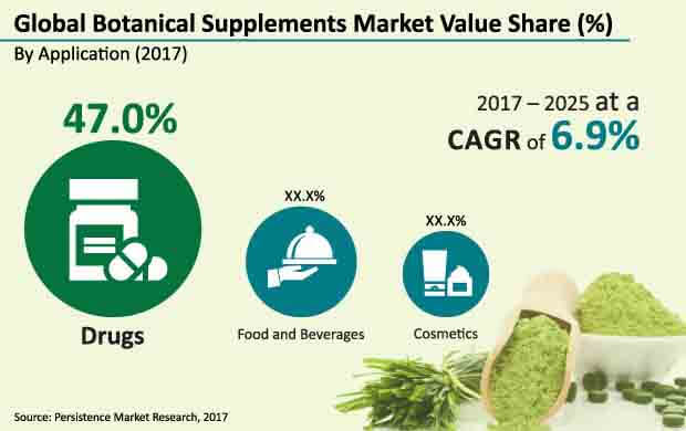 Botanical Supplements Market