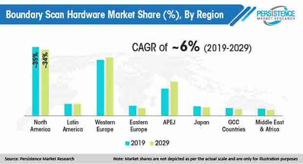 boundary scan hardware market share by region